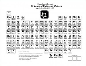 Periodic Table of Women in S.F.