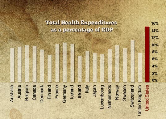 Health Care Costs as a percentage of GDP