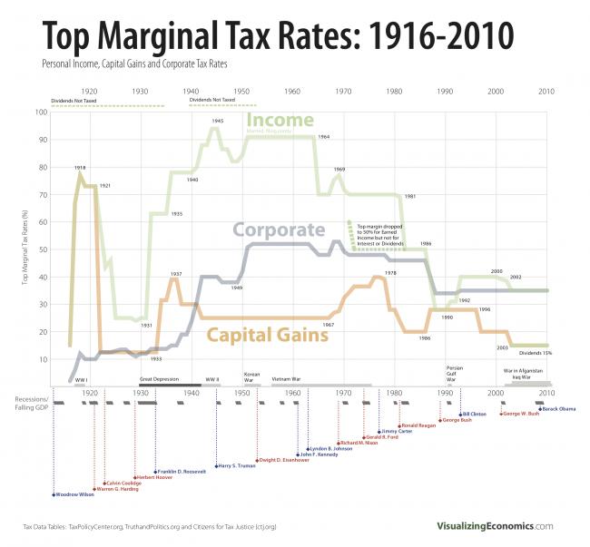Top Marginal Tax Rates, 1916-2010