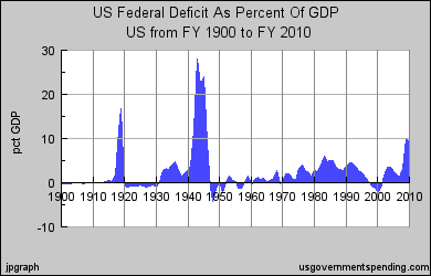 US Deficit as a Percentage of GDP