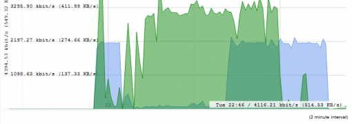 Bandwidth graph for 4 hours